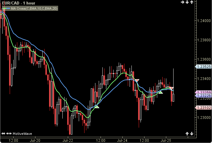 Moving  Average Cross1