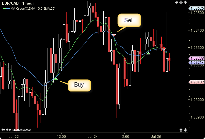 Moving  Average Cross2
