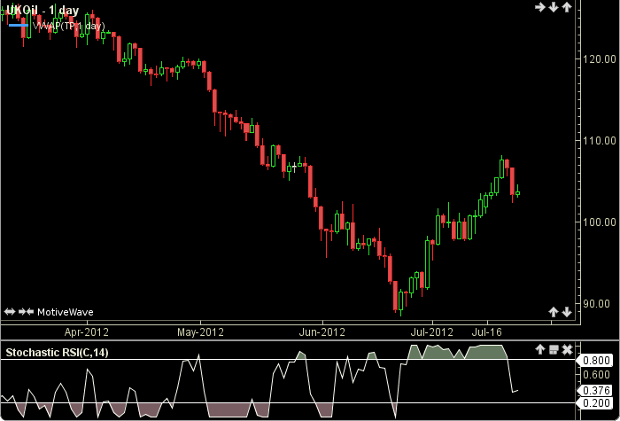 Stochastic RSI1
