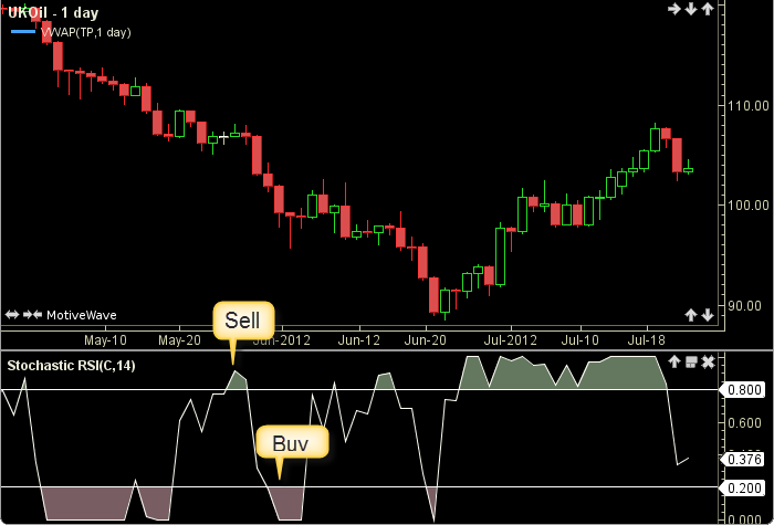 Stochastic RSI2